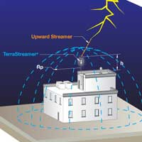 Lightning performance of active meters (ESE), Lightning active, proactive Lightning, Lightning active How it works