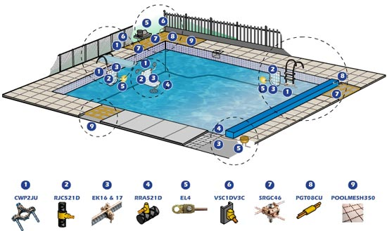 Earthing in pool - Bonding an above ground swimming pool ...