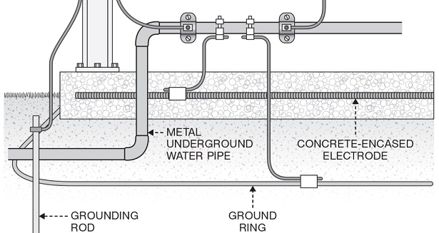 Whitepaper Grounding Electrodes Explained furthermore Qid in addition Dedicatedspace also Screen Shot At Pm besides Earthinginpool Photo. on nec ufer ground requirements