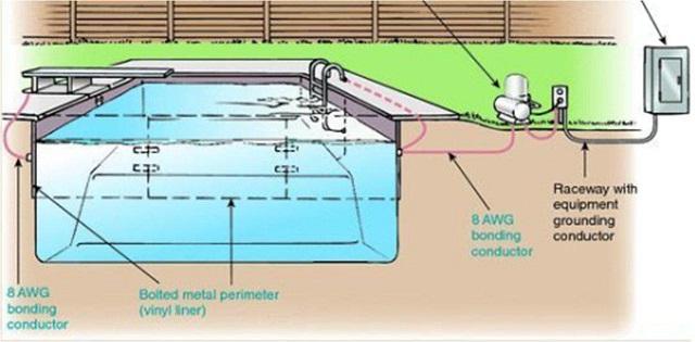 Swimming Pool Electrical Service : نحوه همبندی و ارتینگ در استخر شرکت برنیکا